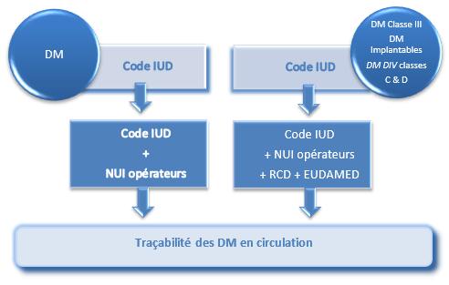 Chapitre IX - L'identification et la traçabilité des DM : Résumé